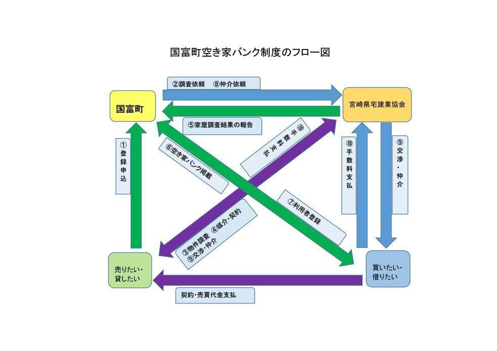国富町空き家バンク制度のフロー図